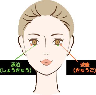 目の下のたるみを解消するマッサージのツボを説明する図
