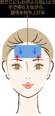 前頭筋を鍛えてまぶたのたるみを解消する方法の説明図